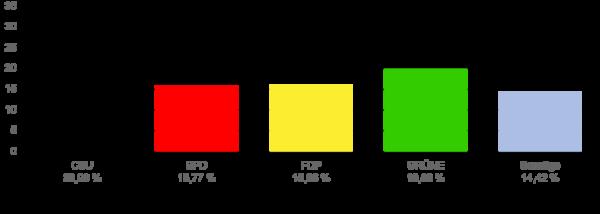 Wahlergebnis Krailling Zweitstimmen